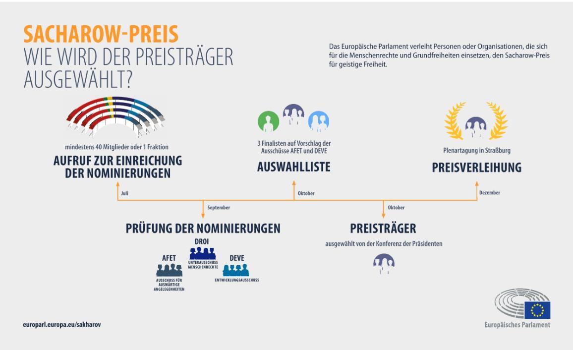 Die Infografik zeigt das Verfahren, wie der Preisträger des Sacharow-Preises bestimmt wird.