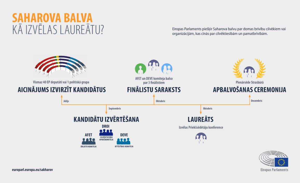 Infografika: Kā izvēlas Saharovas balvas laureātu.
