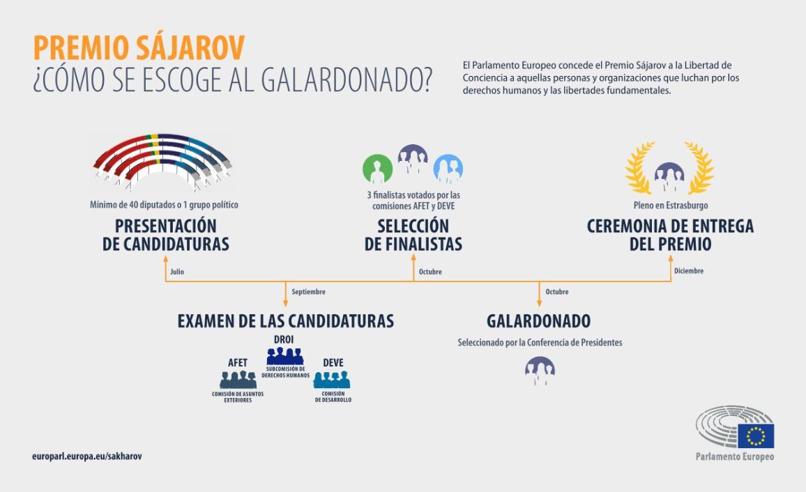 Infografía del premio Sájarov paso a paso