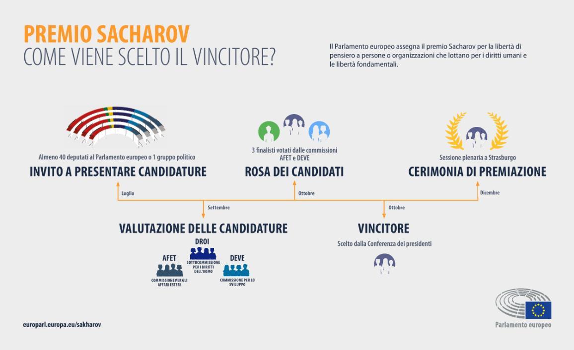 Infografica sul processo di selezione del Premio Sacharov. Il Premio Sacharov per la libertà di pensiero, dedicato alla memoria del fisico e dissidente sovietico Andrej Sacharov, viene conferito ogni anno dal Parlamento europeo.