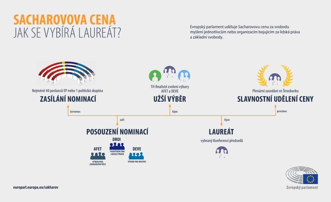 Sacharovova cena – Jak se vybírá laureát. Infografika