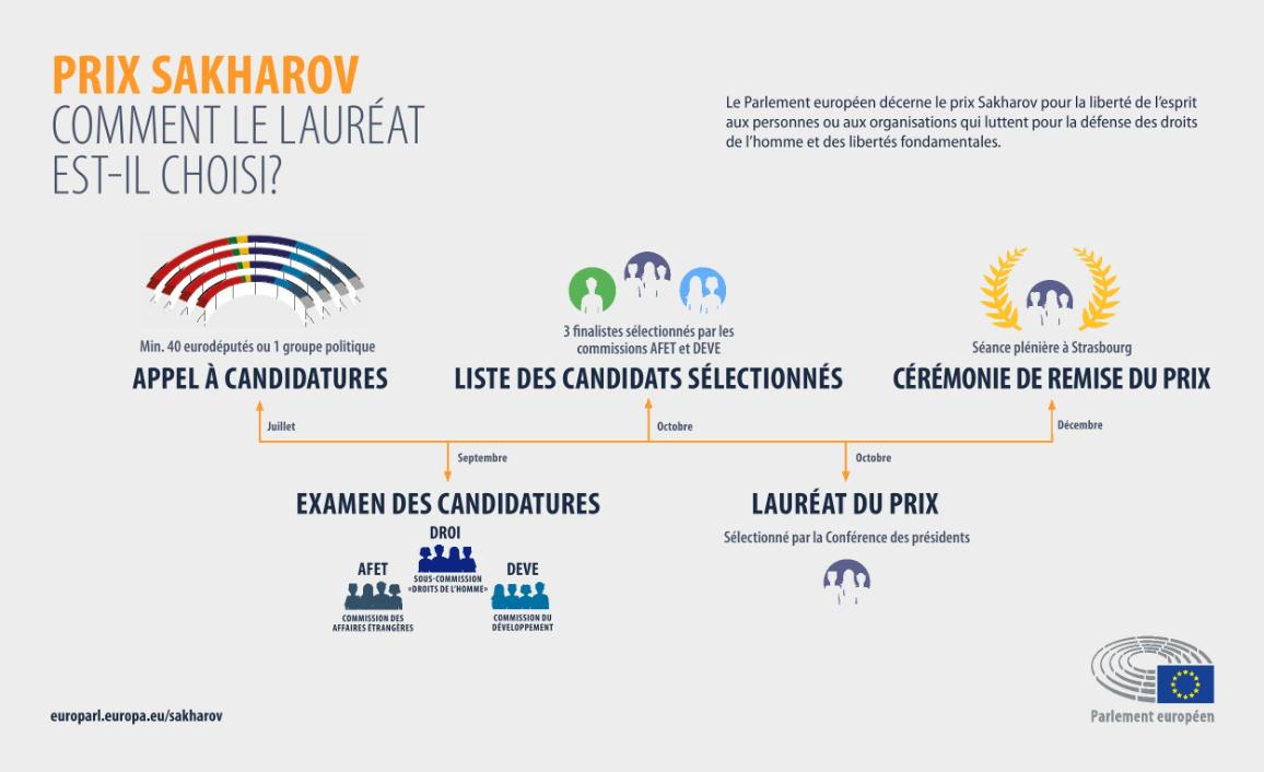Infographie sur le Prix Sakharov