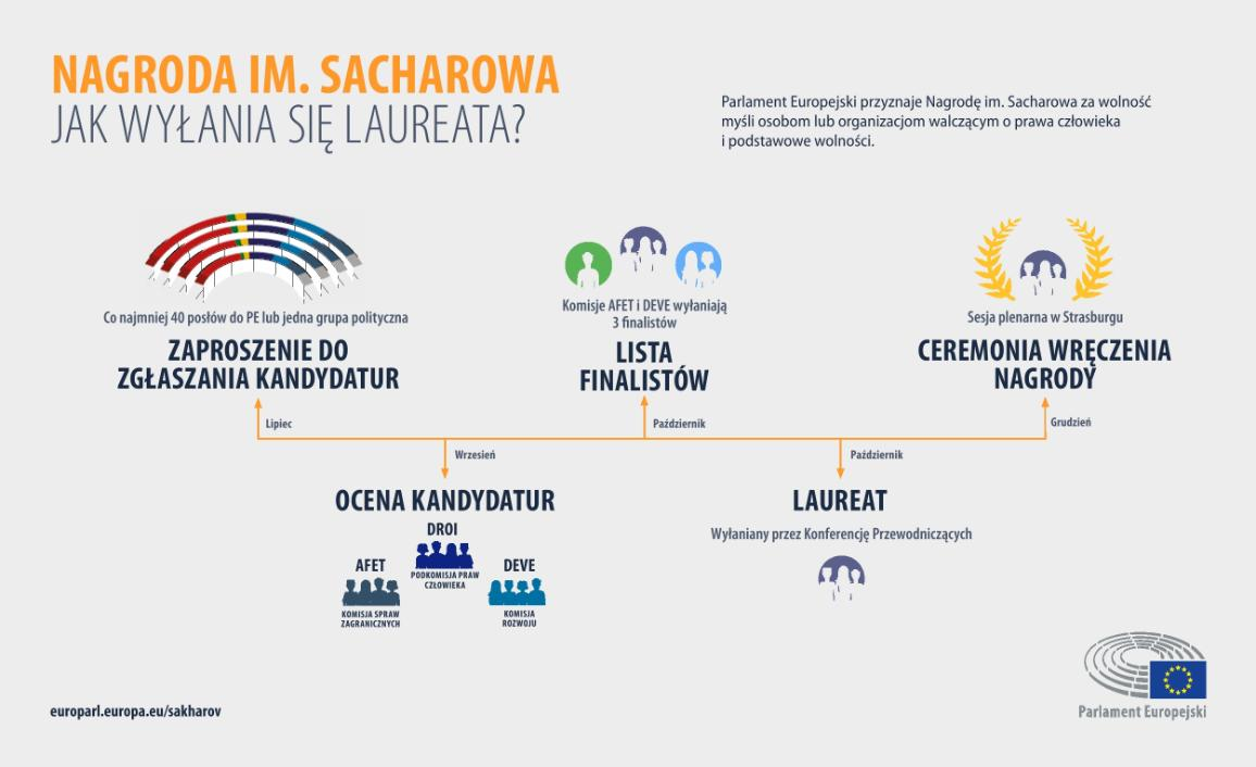 Sakharove Prize - How is the laureate chosen?