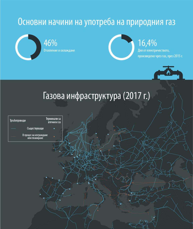 Инфографика илюстрация ЕС Газова инфраструктура