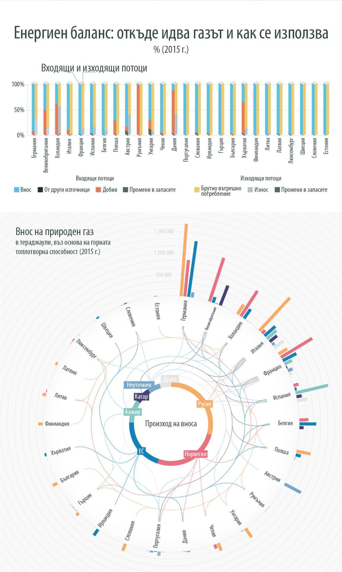 Инфографика илюстрация ЕС Енергиен баланс: откъде идва газът и как се използва