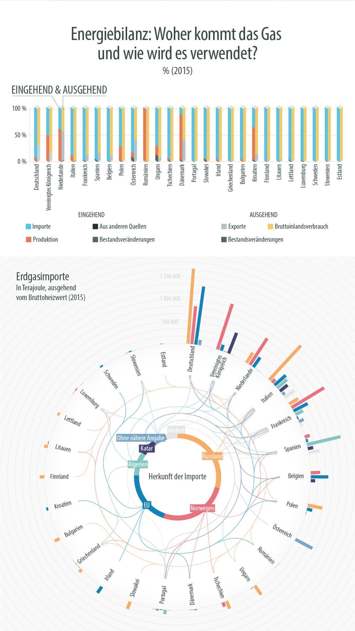 Infografik: Energiebilanz per Mitgliedstaat