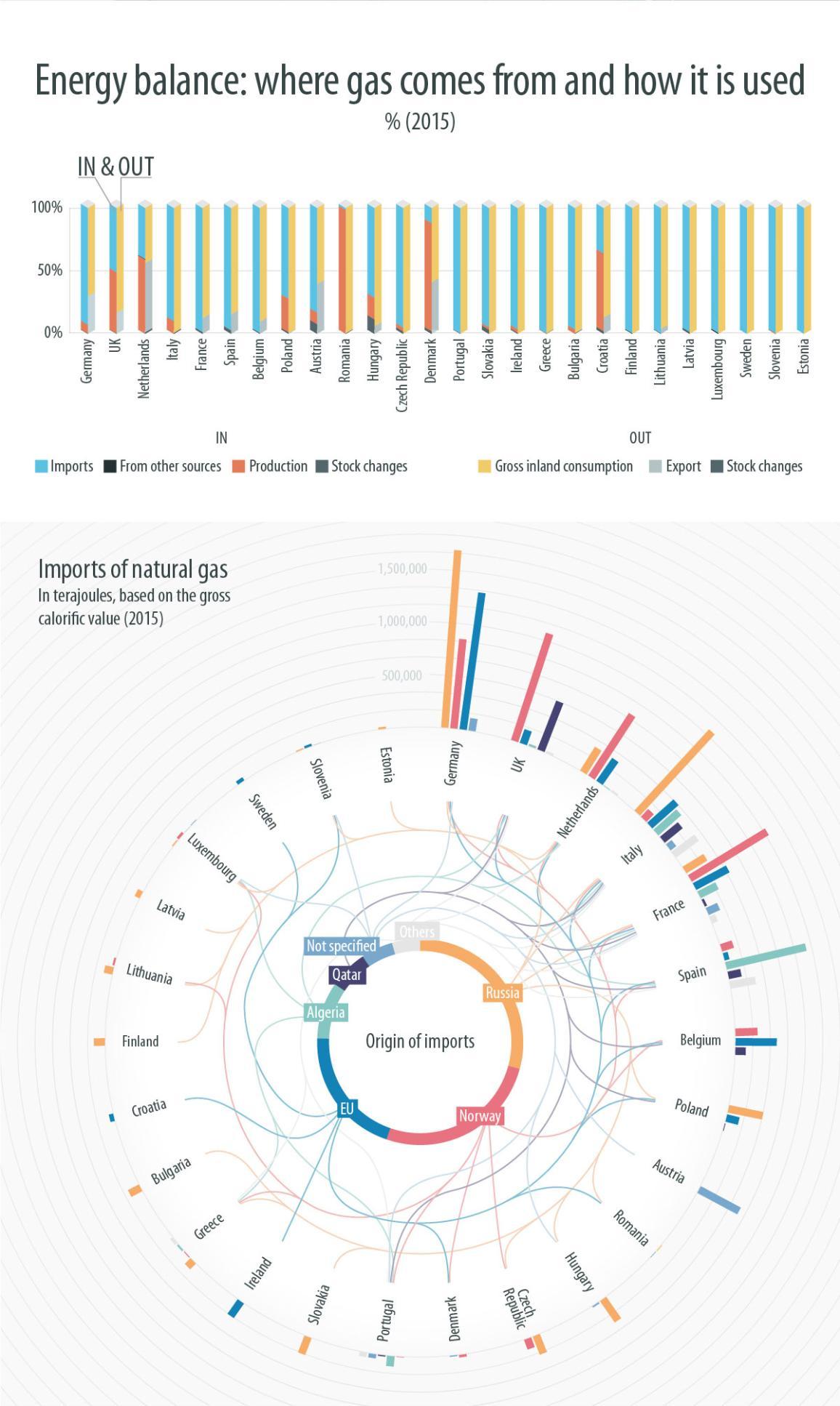 infographic illustration on gas supply