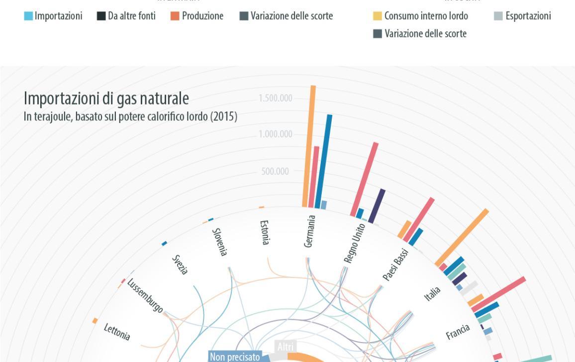 Infografica sul bilancio energetico dei paesi europei