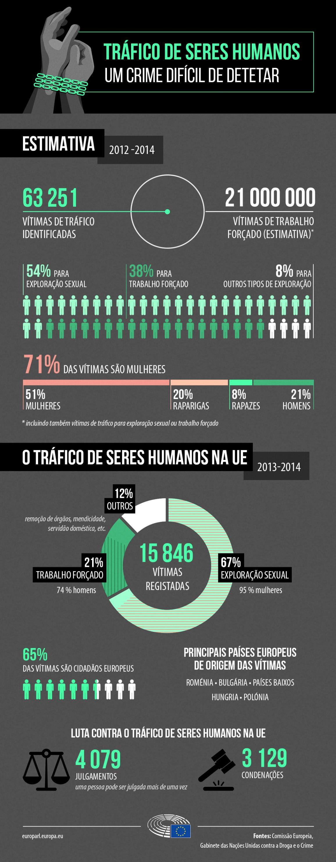 ilustração com dados sobre o tráfico de seres humanos