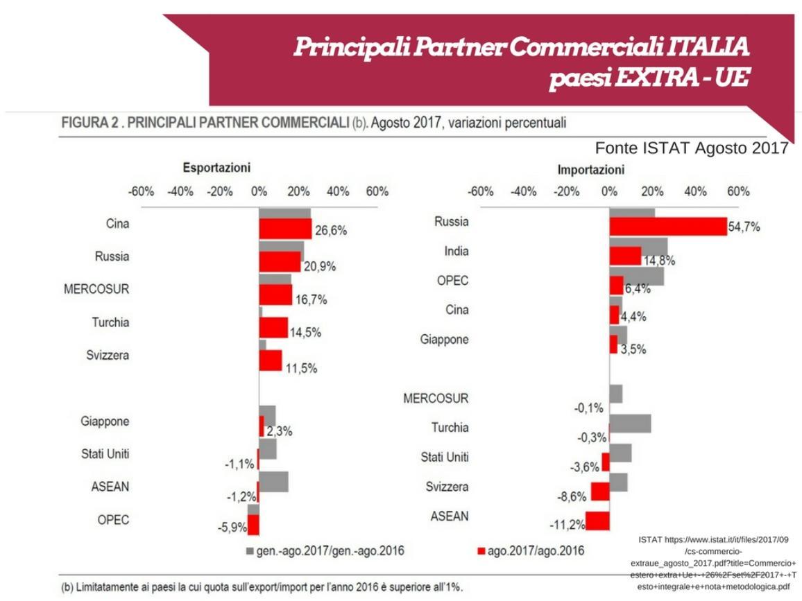 Partner commerciali principali extra UE