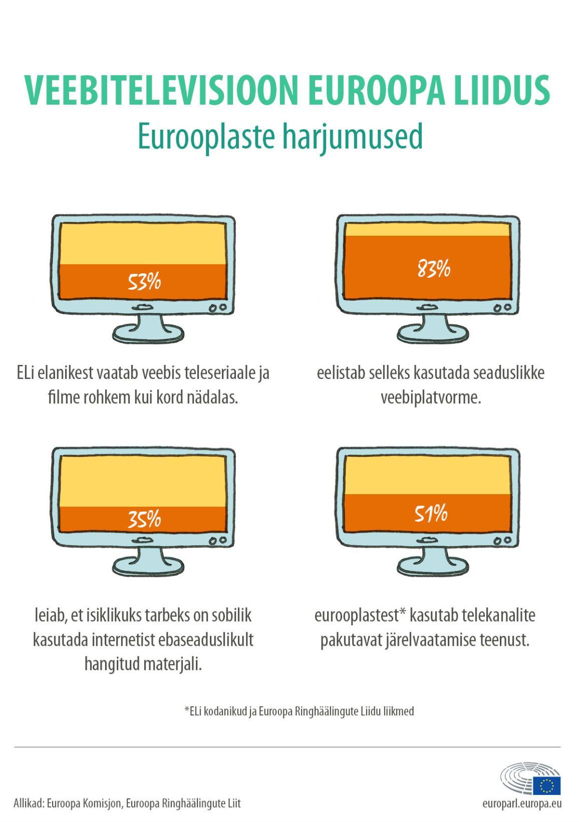 IInfograafik: teleseriaalide ja filmide vaatamine veebis ELis