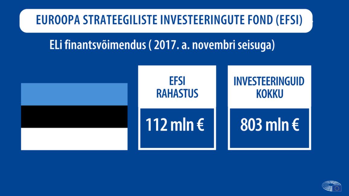 Eestiga seotud investeeringud: EFSI rahastus 112 mln €; investeeringuid kokku 803 mln €