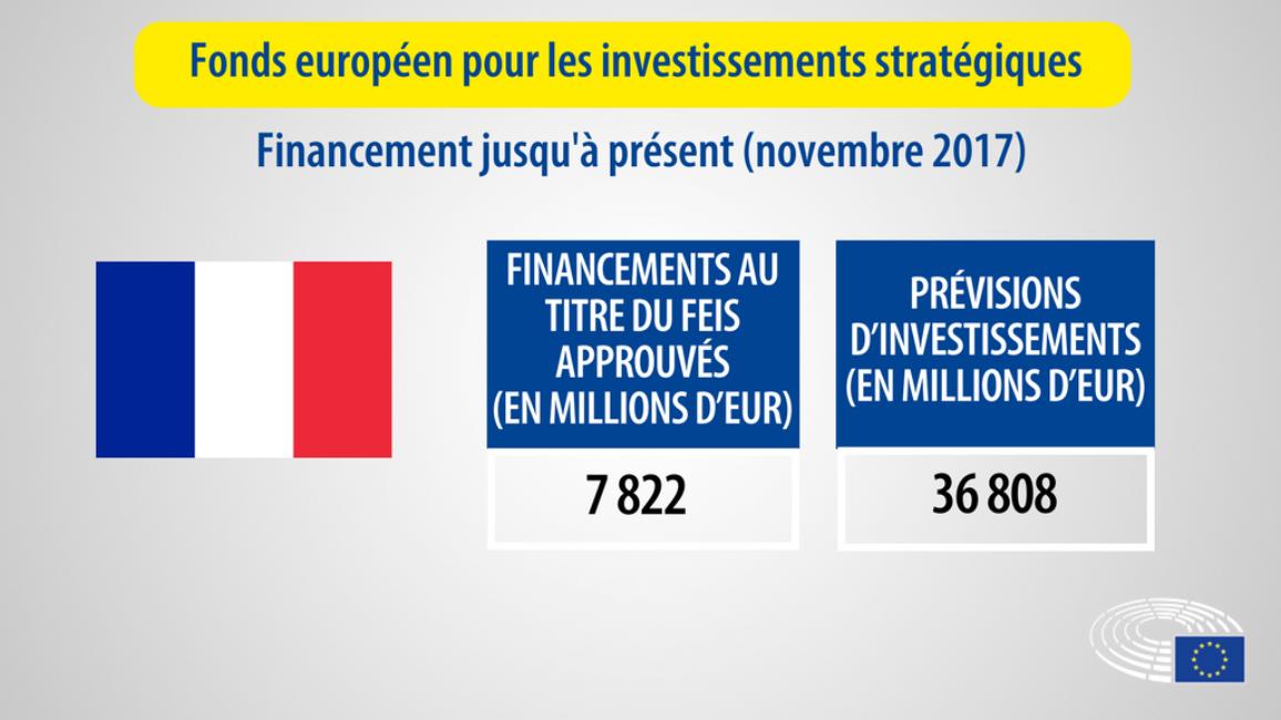 chiffres des financements pour la France