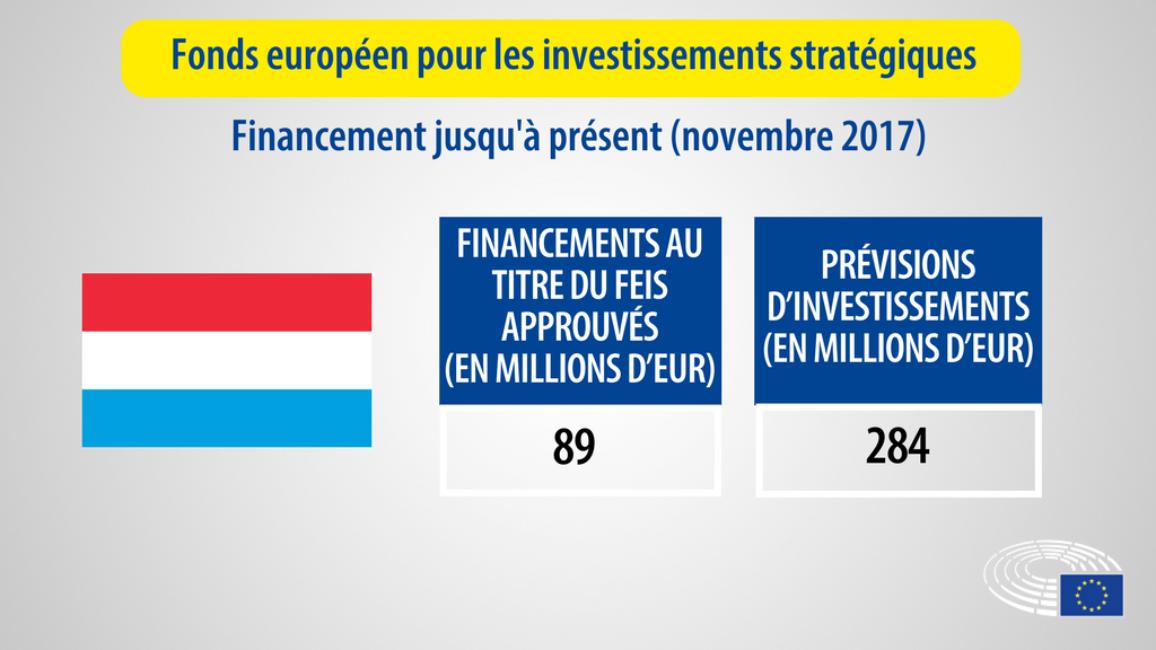 chiffre des financements pour le Luxembourg