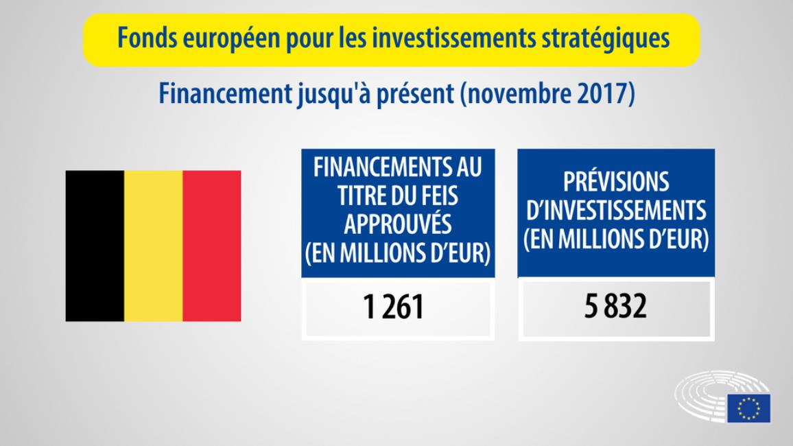 chiffres des financements pour la Belgique
