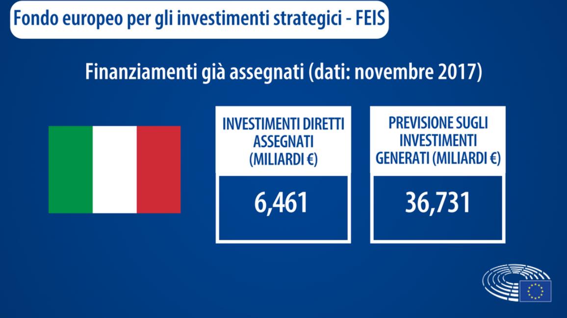 L'Italia è il secondo paese per investimenti ricevuti