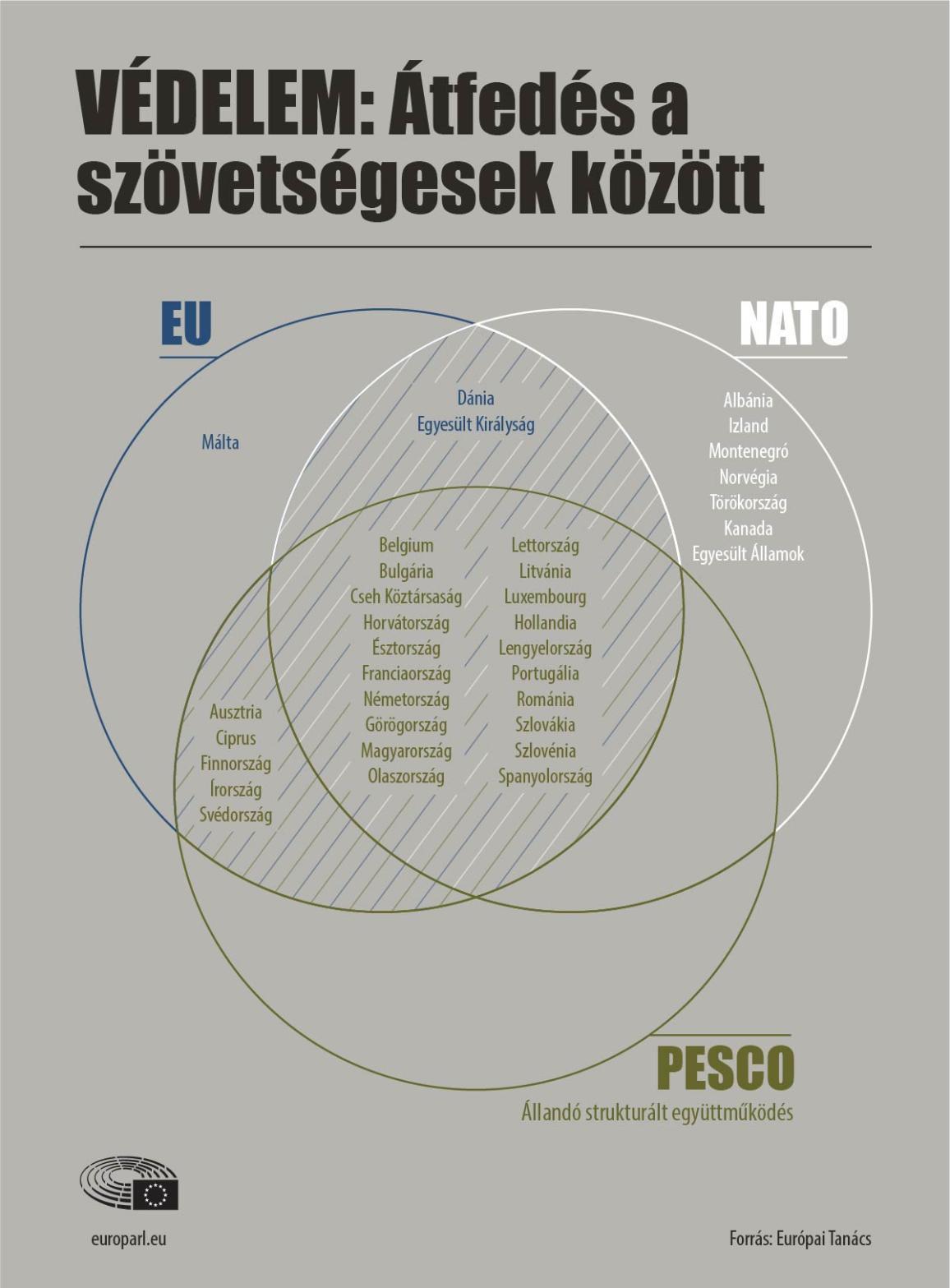 Védelmi együttműködés Európában