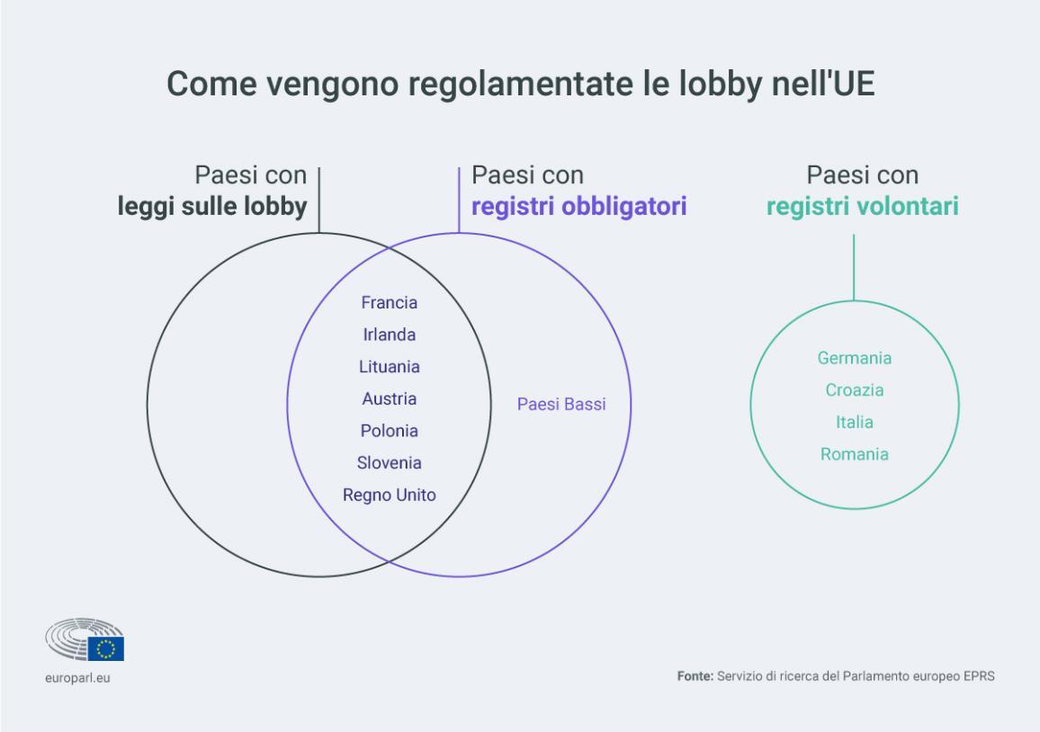 Al momento non c'è un solo modo di regolamentare le lobby in Europa