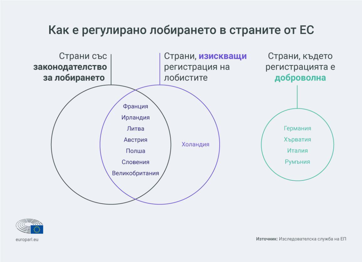Инфографика: Как е регулирано лобирането в страните от ЕС