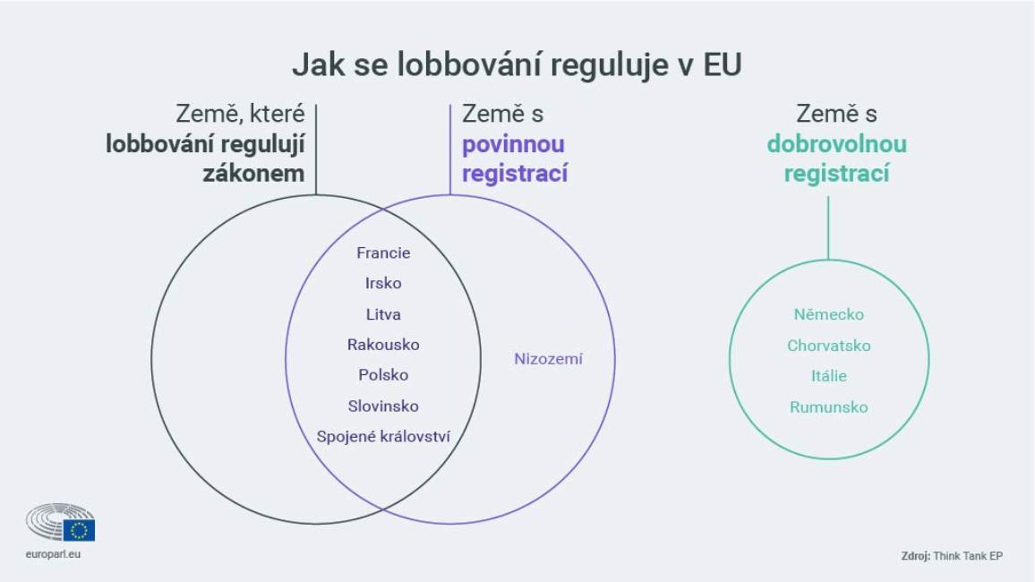 infografika: Regulace lobbování v zemích EU