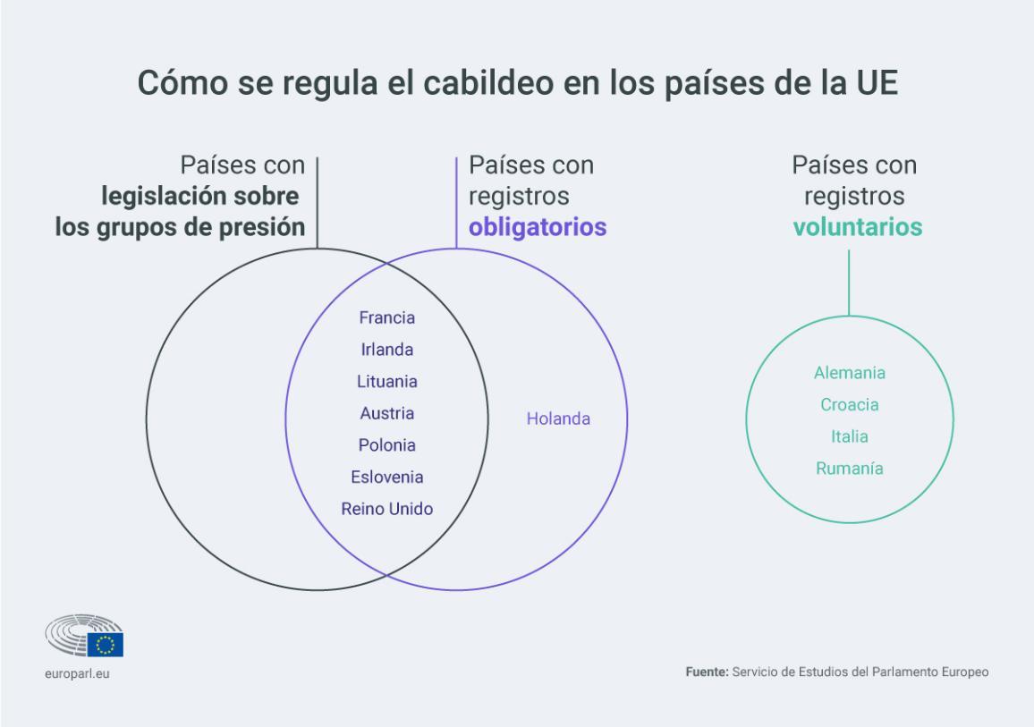 Infografía sobre la regulación del cabildeo