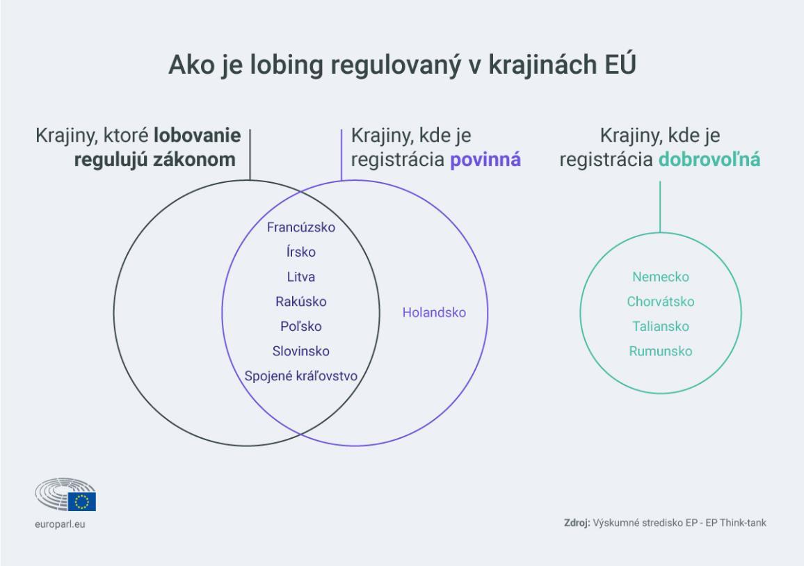 infografika o lobingu v EÚ