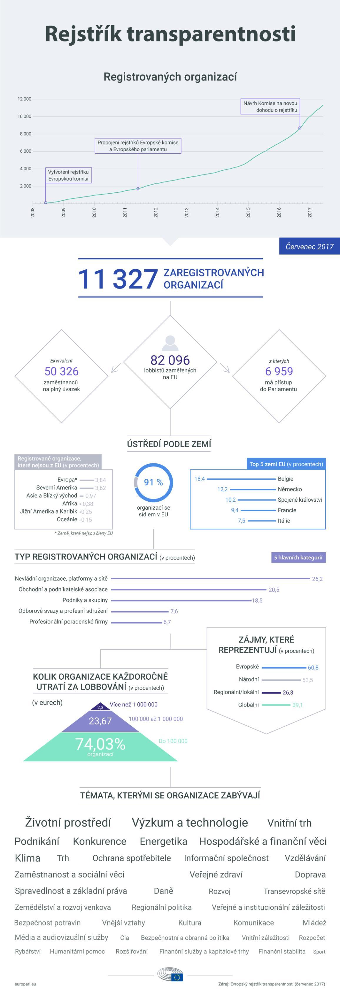 Infografika ilustrující rejstřík transparentnosti