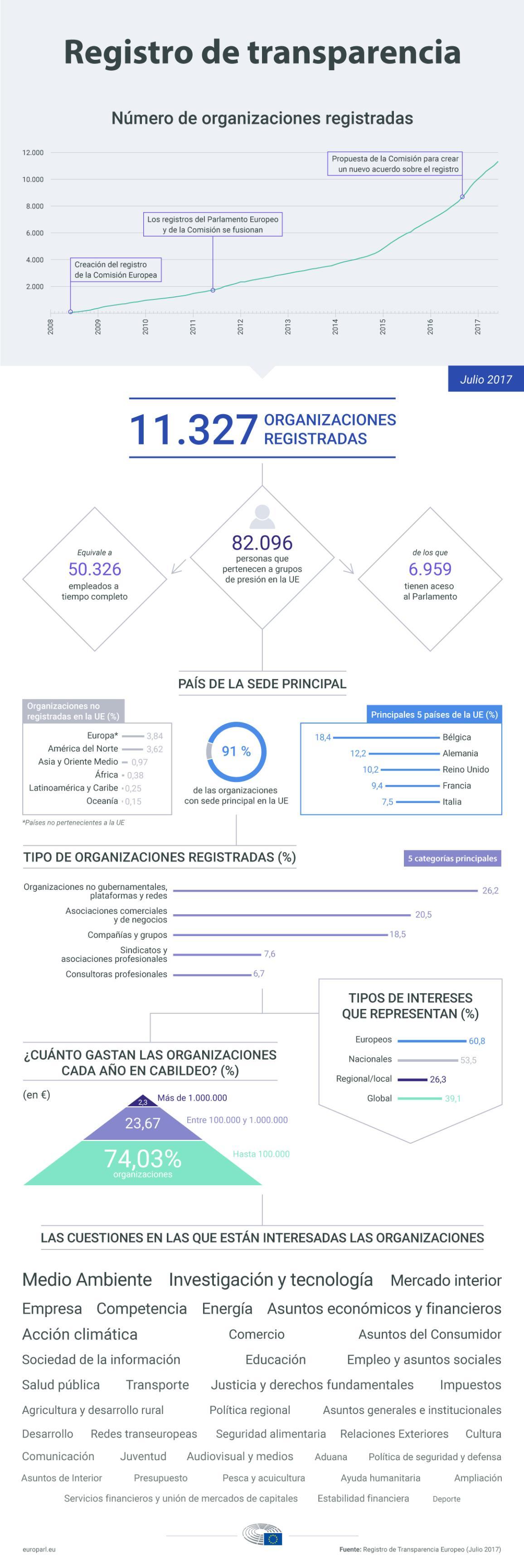 Infografía sobre el registro de transparencia