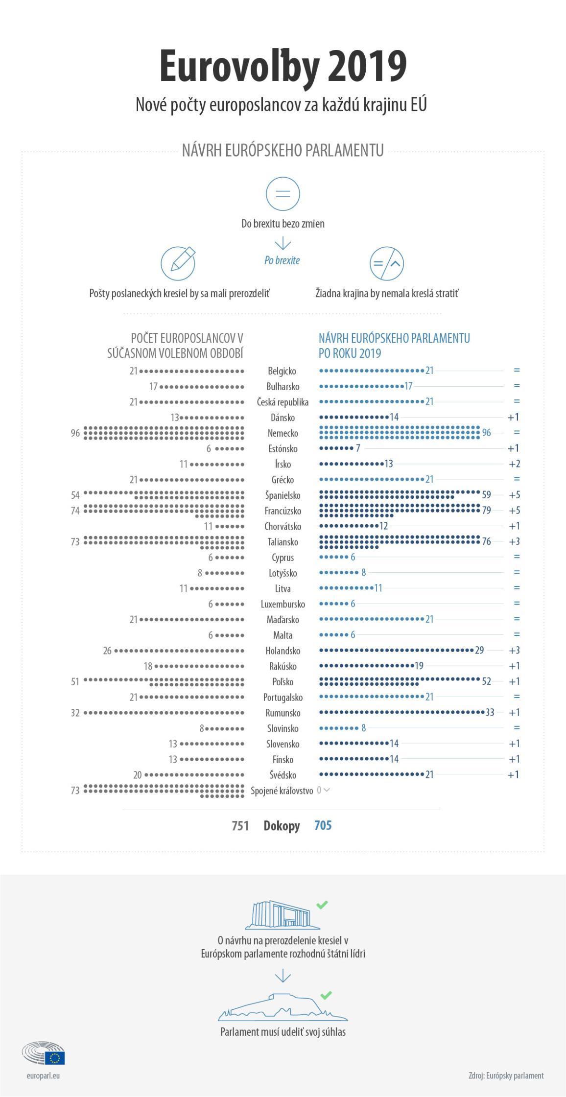 infografika o nových počtoch europoslancov