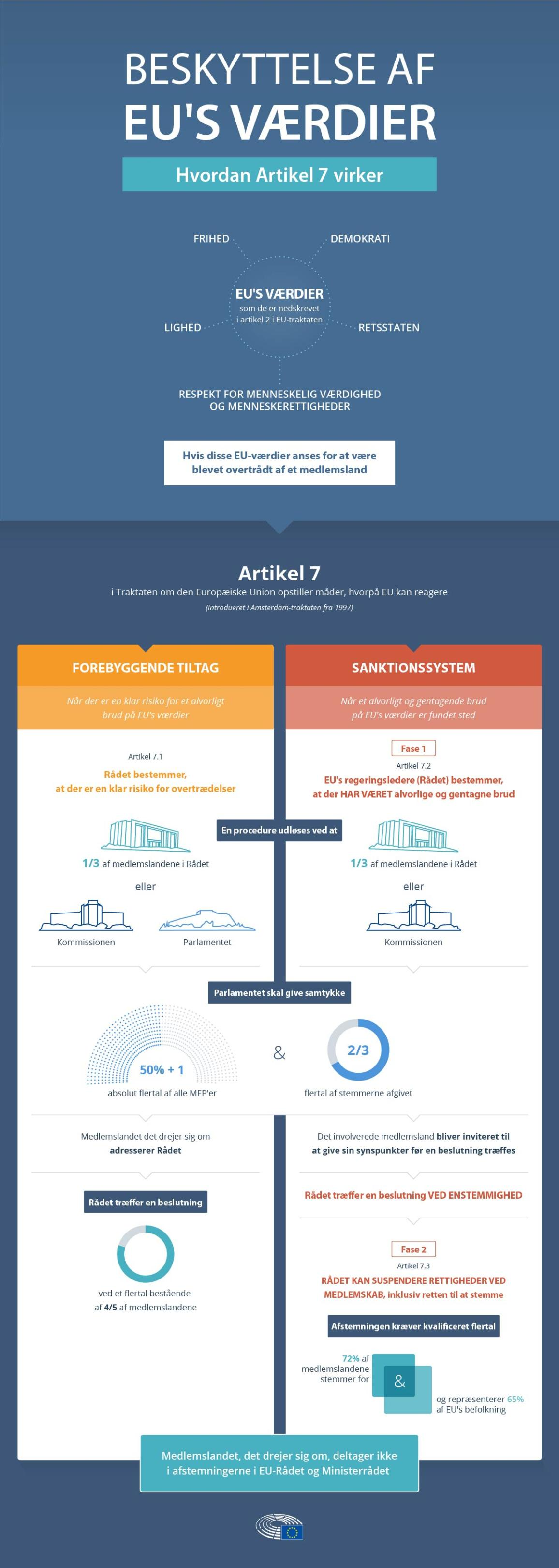 Infografik over Artikel 7