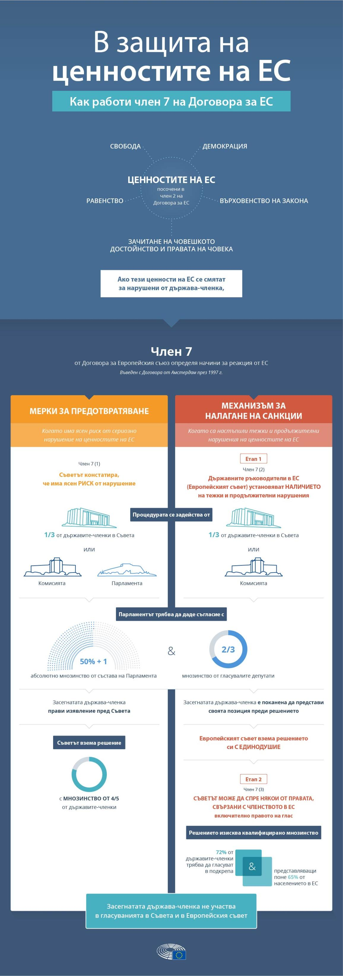 Инфографика: Как работи процедурата по член 7 на Договора за ЕС