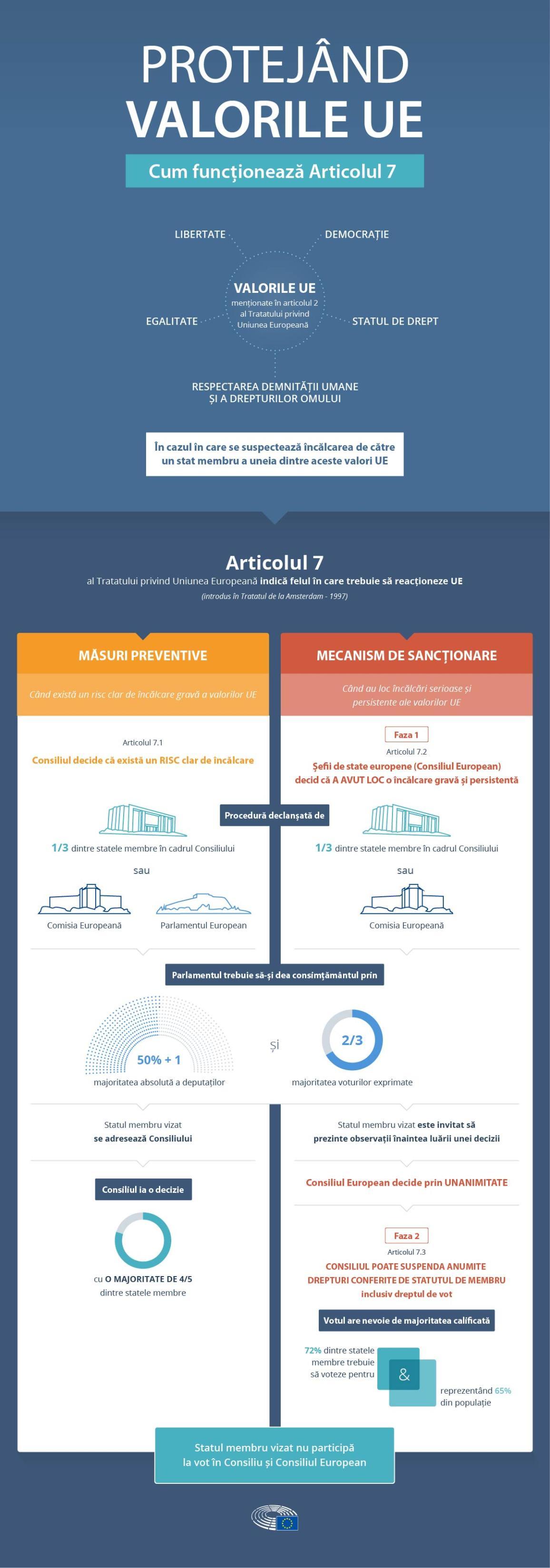 Cum funcționează Articolul 7 din Tratatul UE: infografic.