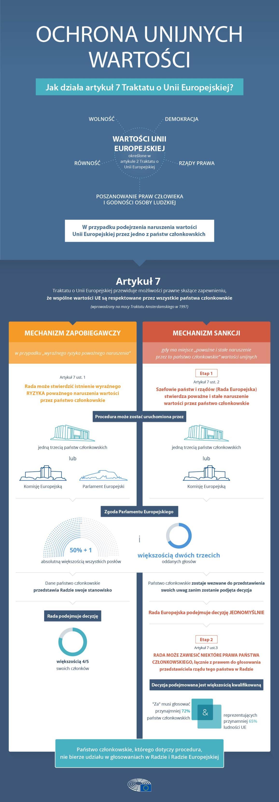 Artykuł 7: Procedura ochrony unijnych wartości (infografika)
