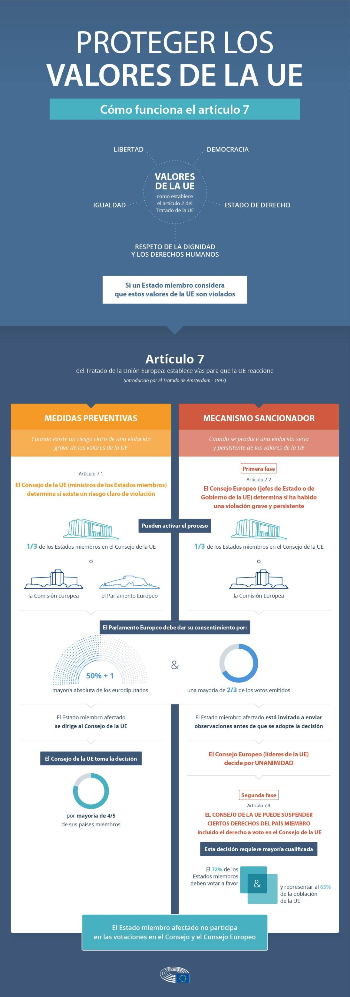 Infografía sobre el funcionamiento del artículo 7