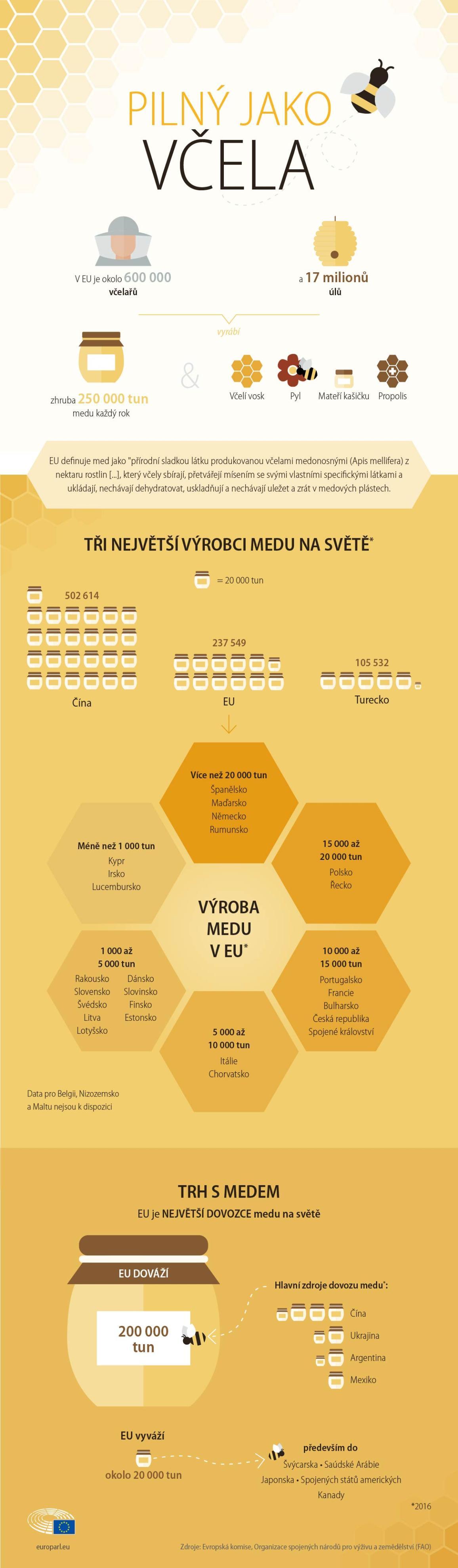 Evropské včelařství - infografika