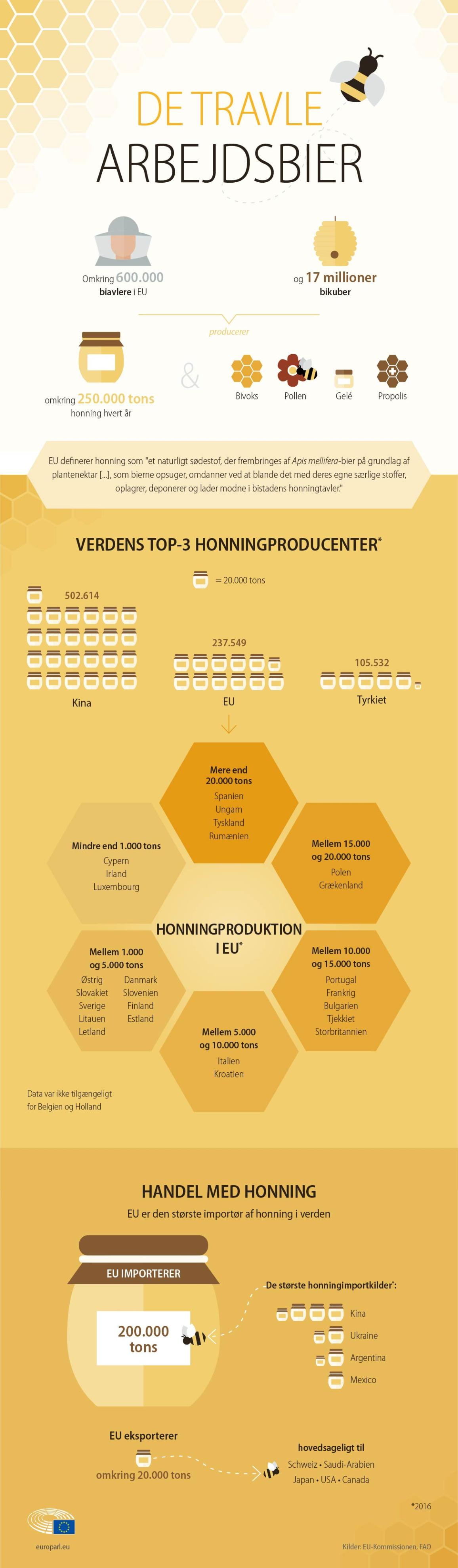 Infografik over honningmarkedet i EU.