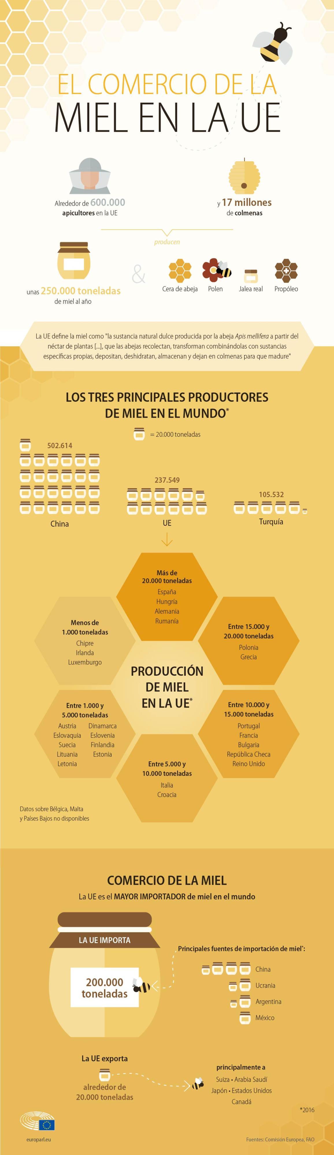 Infografía sobre el mercado de la miel en Europa