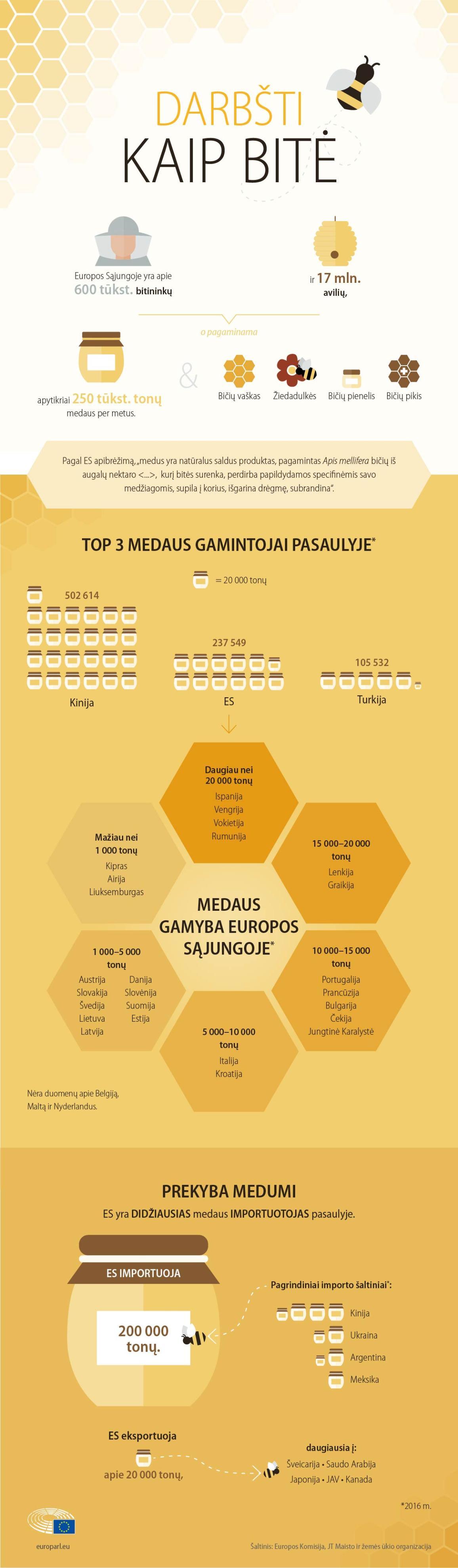 Infografikas apie medaus rinką ES.