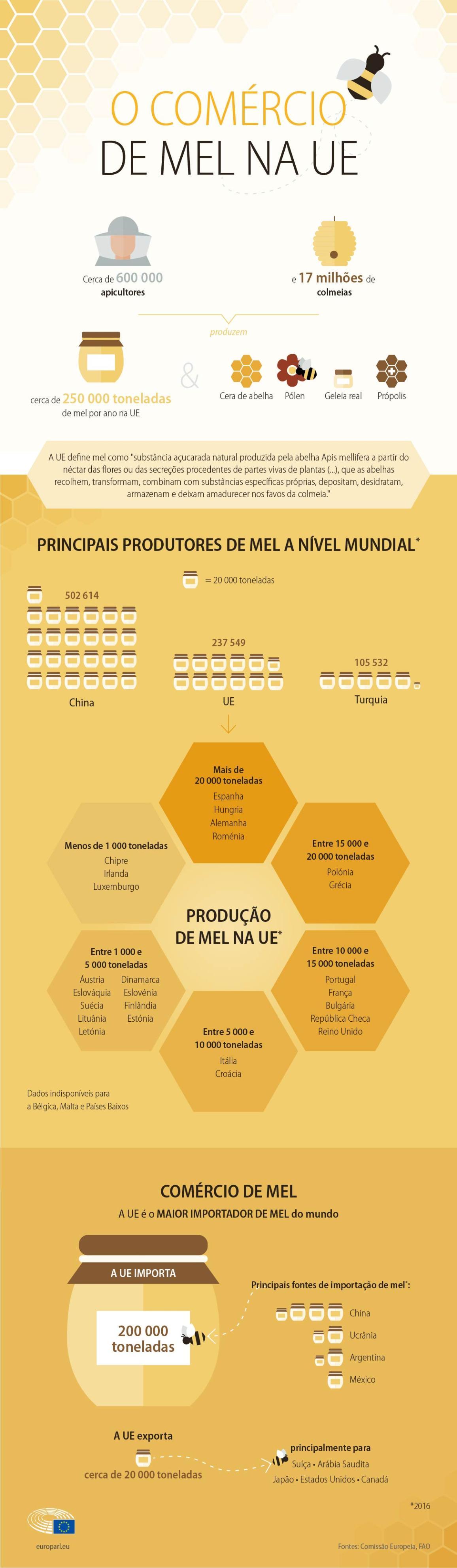 Infografia sobre o mercado do mel na UE