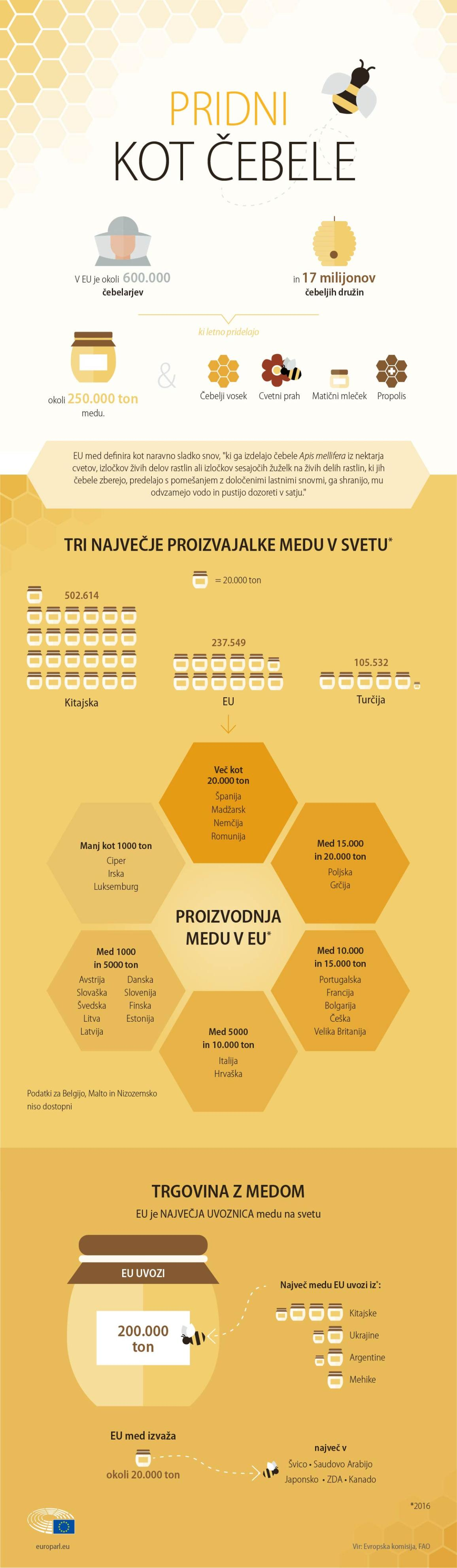 med trg medu čebele čebelarstvo