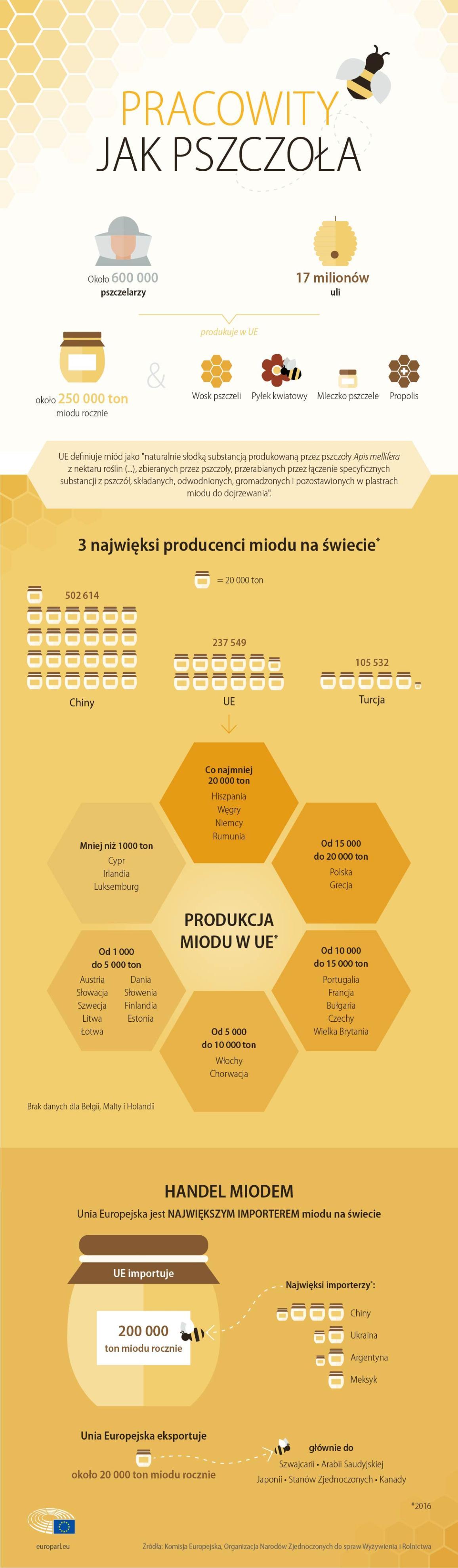 Infografika: Rynek miodu w Unii Europejskiej