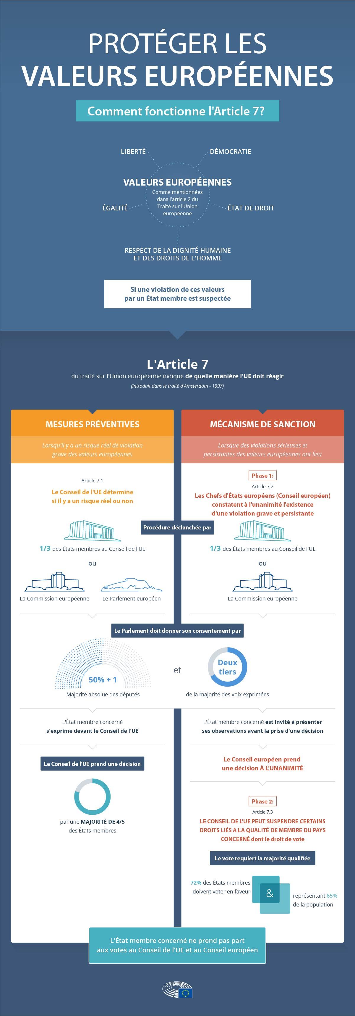 Etat De Droit Comment Fonctionne L Article 7 Infographie Actualite Parlement Europeen