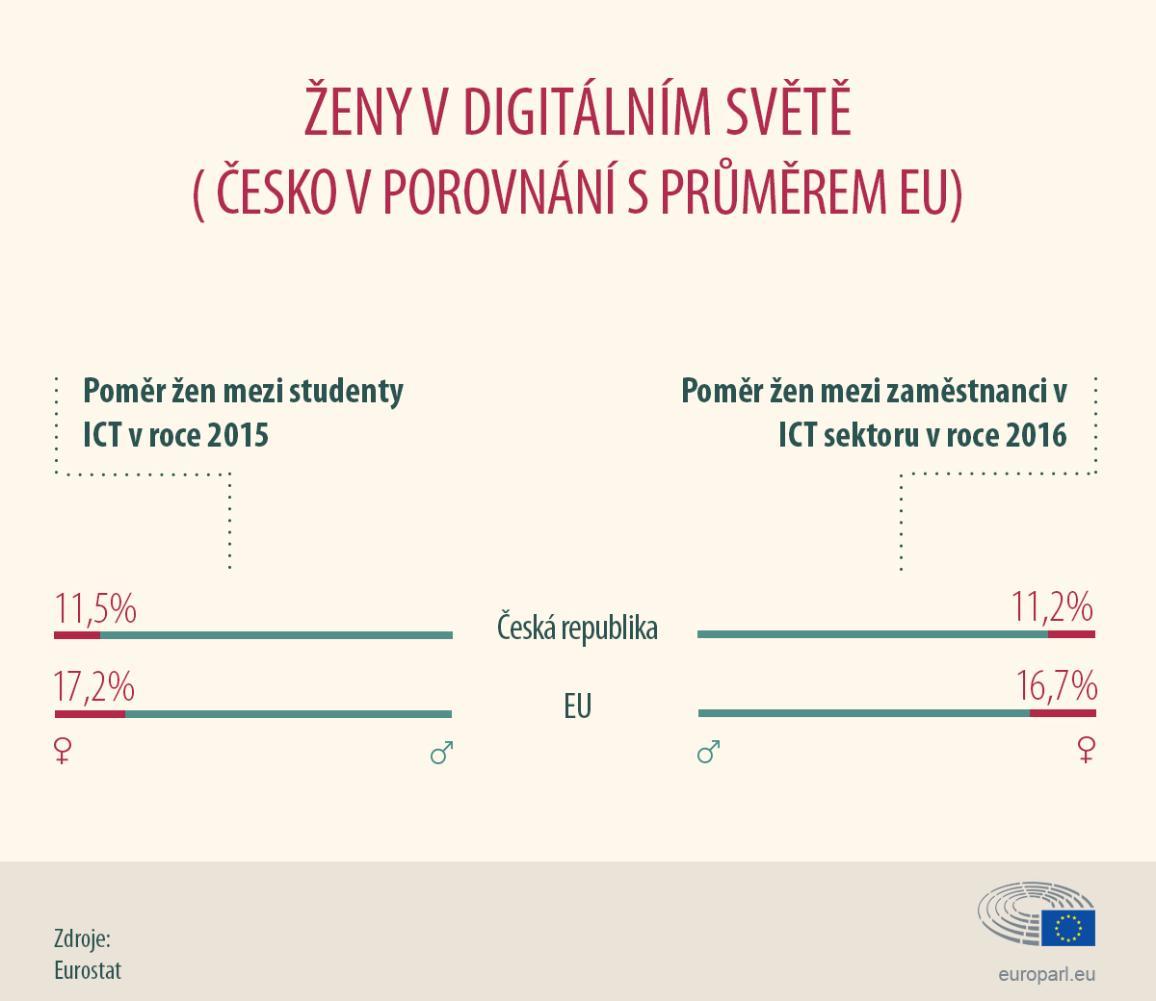 infografika: Podíl žen v ICT v ČR a EU