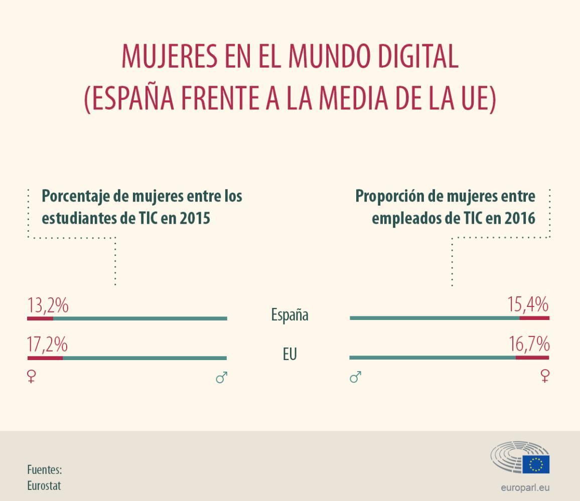 Infografía sobre las mujeres en las TIC: datos de España y la UE