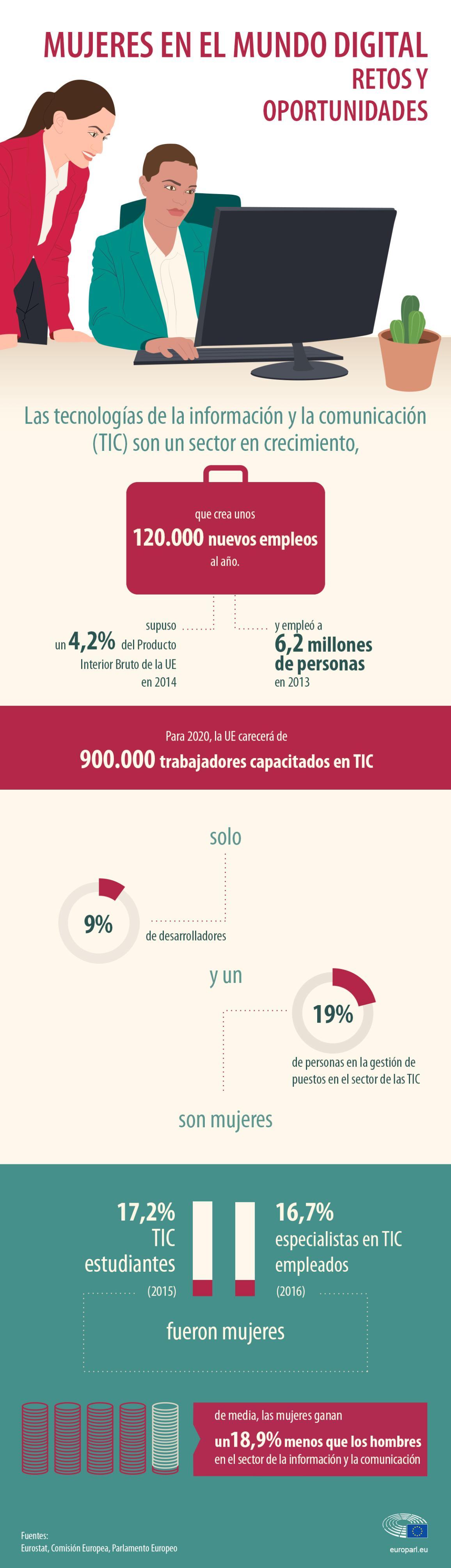 Infografía sobre la presencia de las mujeres en el sector de las TIC