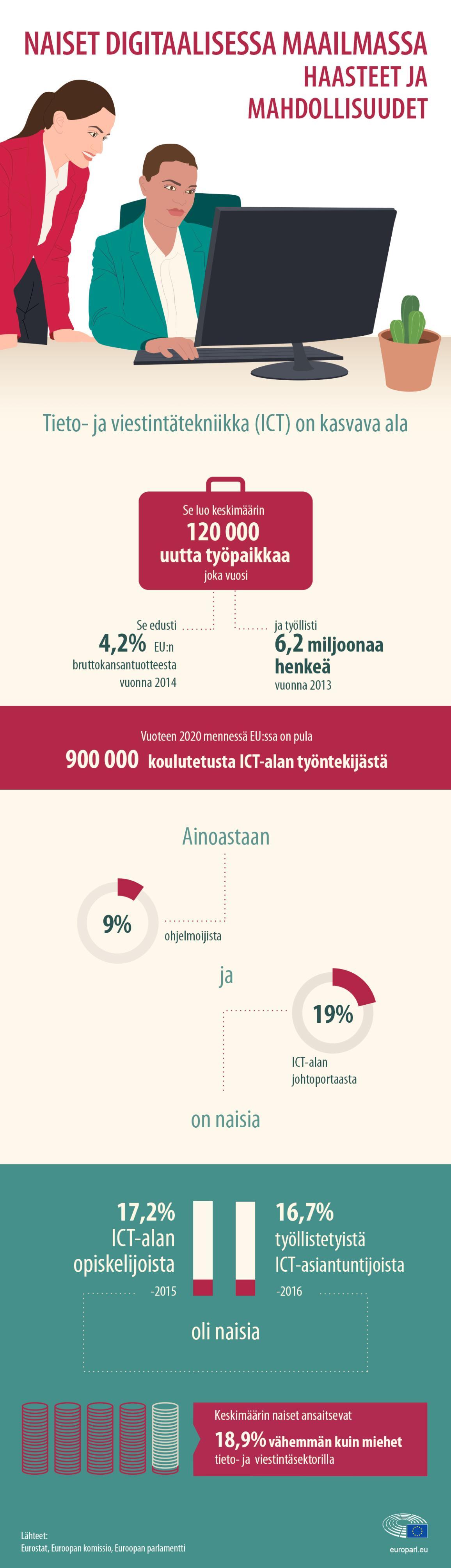 Infografiikka: naiset digitaalisessa maailmassa