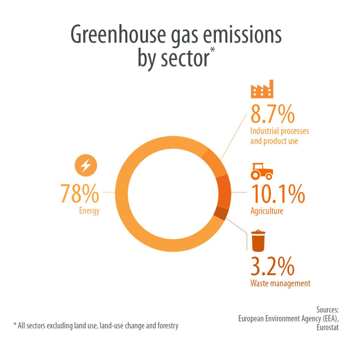 infographic: greenhouse gases emissions by sector in the EU in 2015