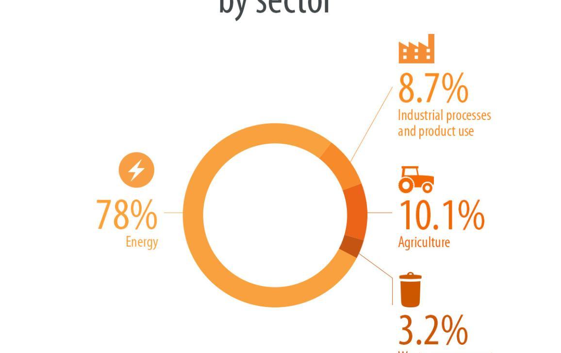 infografía: emisiones de gases de efecto invernadero por sector en la UE en 2015