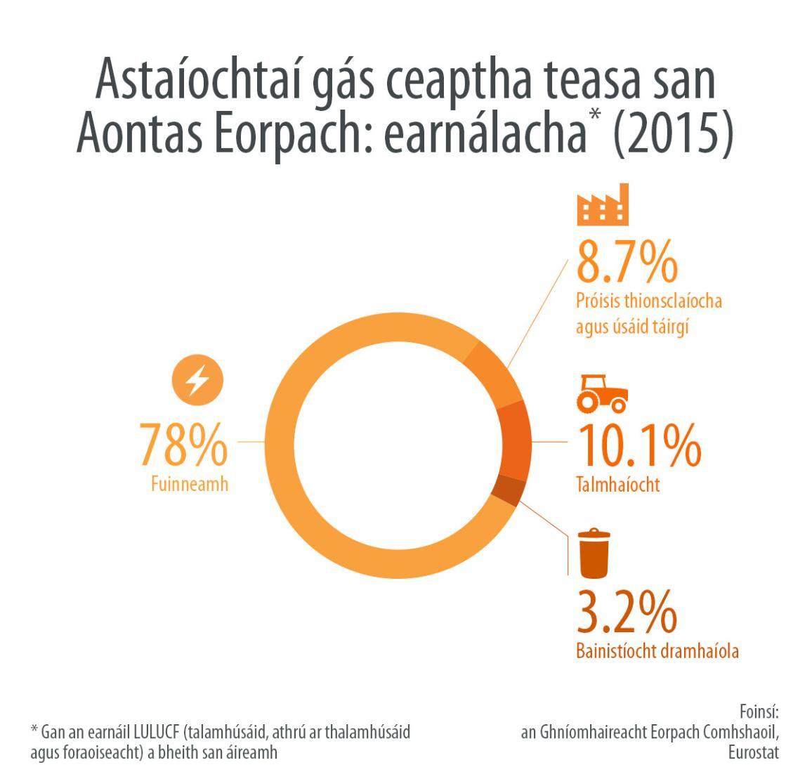 Astaíochtaí gás ceaptha teasa san Aontas Eorpacha: earnálacha