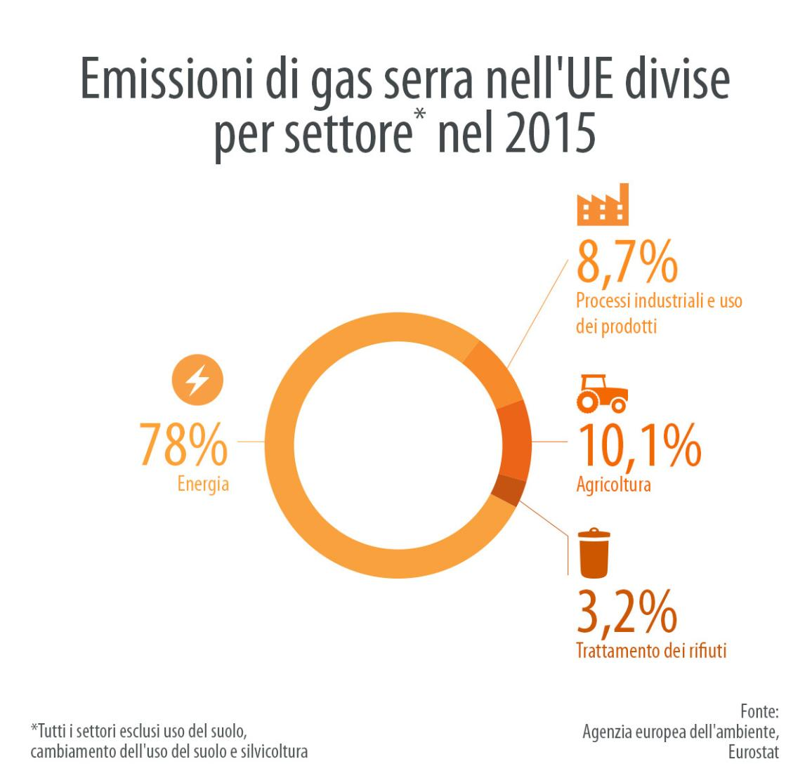 Il 78% delle emissioni totali di gas serra nell'UE sono prodotte dal settore energetico. I settori quali industria, agricoltura e trattamento dei rifiuti sono responsabili per il 22% delle emissioni di gas serra.